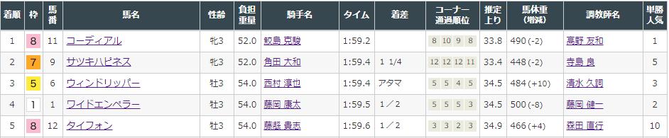 f:id:onix-oniku:20210829143400p:plain