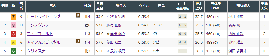 f:id:onix-oniku:20210829143516p:plain