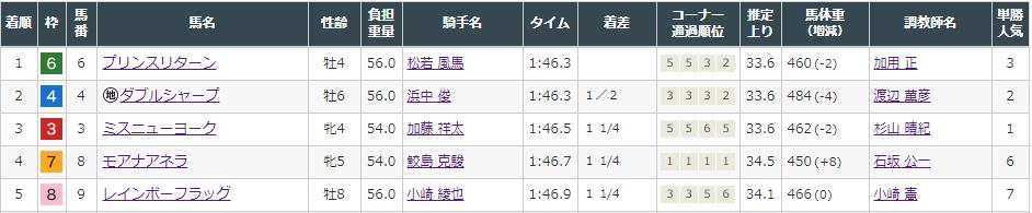 f:id:onix-oniku:20210829160424p:plain