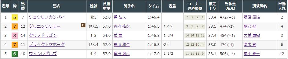 f:id:onix-oniku:20210829160533p:plain
