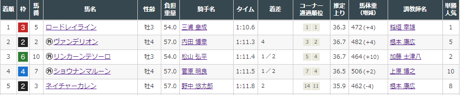 f:id:onix-oniku:20210829164409p:plain