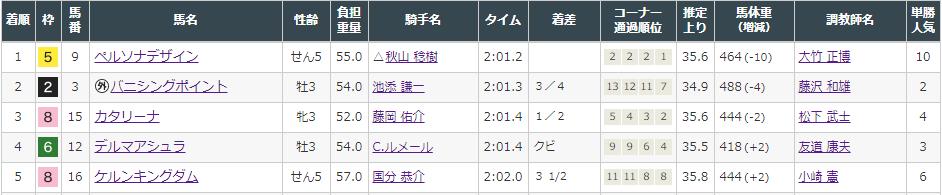 f:id:onix-oniku:20210904151257p:plain