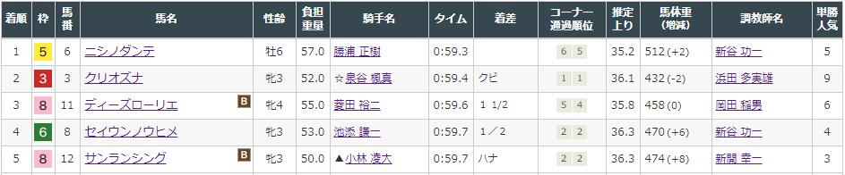 f:id:onix-oniku:20210904151330p:plain
