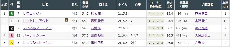 f:id:onix-oniku:20210904151723p:plain