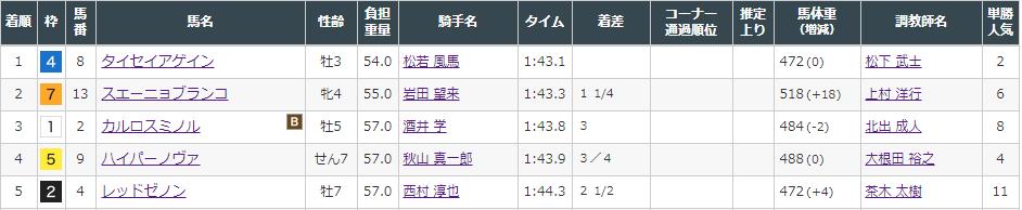 f:id:onix-oniku:20210904151842p:plain