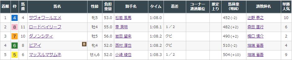 f:id:onix-oniku:20210904154626p:plain