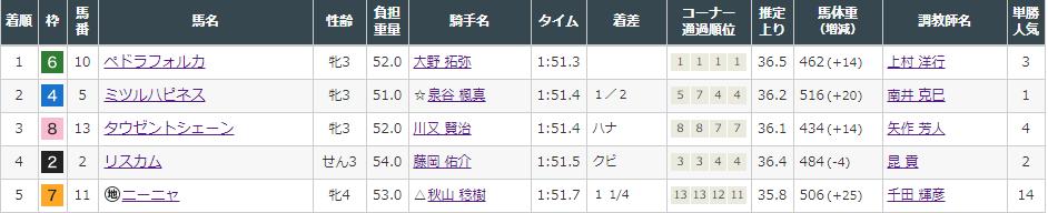 f:id:onix-oniku:20210905143658p:plain