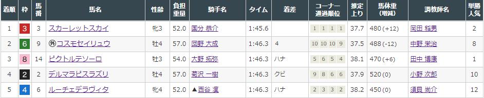 f:id:onix-oniku:20210905143805p:plain