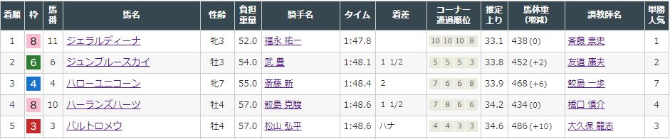 f:id:onix-oniku:20210905144457p:plain