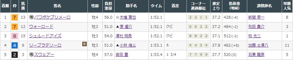 f:id:onix-oniku:20210905144819p:plain