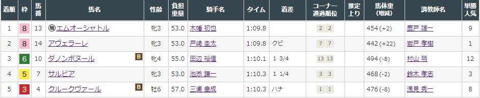 f:id:onix-oniku:20210905145032p:plain