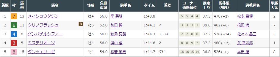 f:id:onix-oniku:20210905152021p:plain