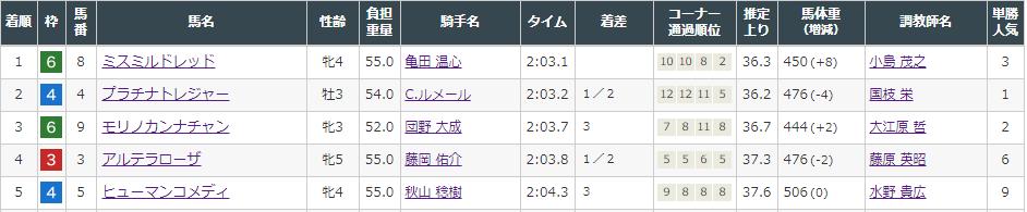 f:id:onix-oniku:20210905162123p:plain