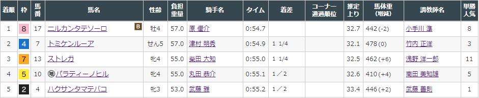 f:id:onix-oniku:20210905165001p:plain