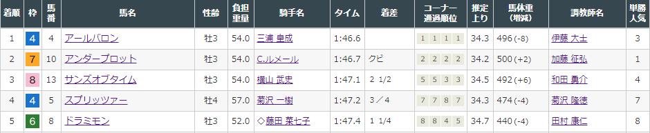f:id:onix-oniku:20210911141452p:plain