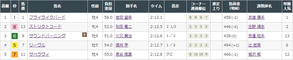 f:id:onix-oniku:20210911152240p:plain