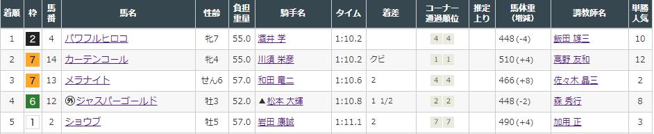 f:id:onix-oniku:20210911162414p:plain