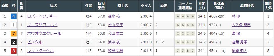 f:id:onix-oniku:20210912143959p:plain
