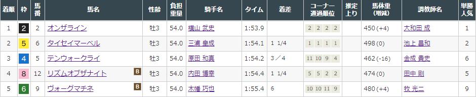 f:id:onix-oniku:20210912145226p:plain