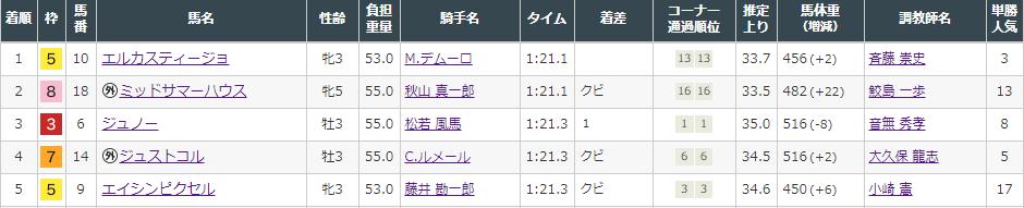 f:id:onix-oniku:20210912163431p:plain