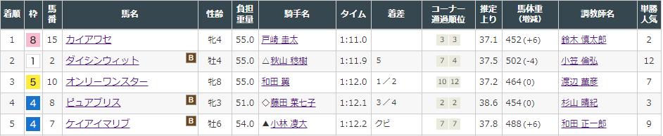 f:id:onix-oniku:20210912164150p:plain