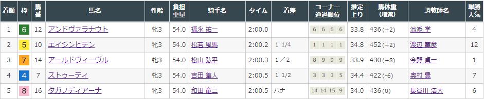 f:id:onix-oniku:20210919161124p:plain