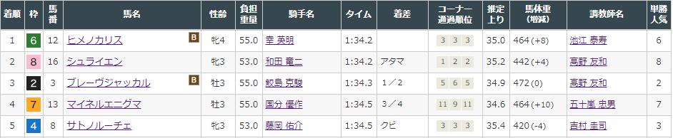 f:id:onix-oniku:20210920142858p:plain