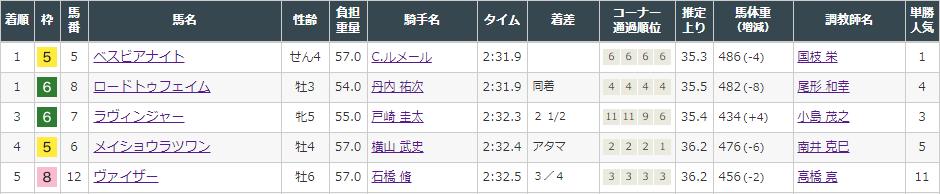 f:id:onix-oniku:20210925154115p:plain