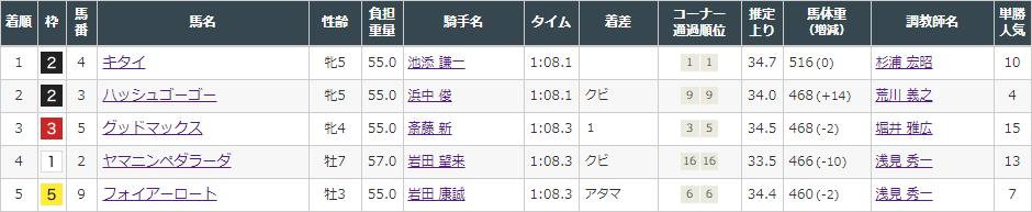f:id:onix-oniku:20210925161533p:plain