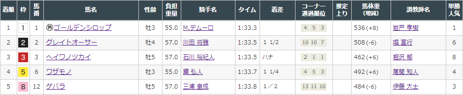 f:id:onix-oniku:20210926145234p:plain