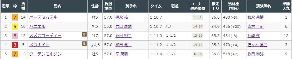 f:id:onix-oniku:20210926162521p:plain
