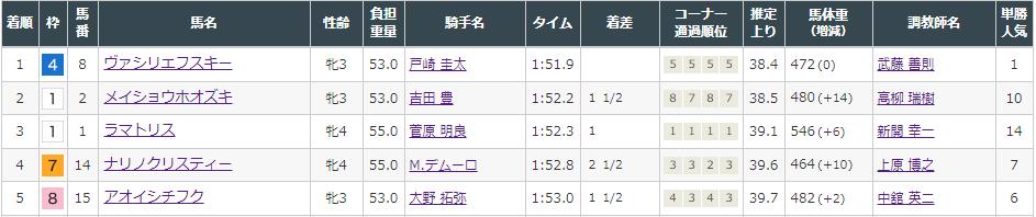 f:id:onix-oniku:20211002145123p:plain