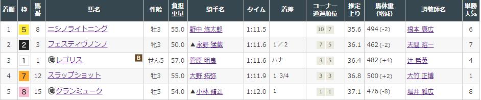 f:id:onix-oniku:20211002145331p:plain