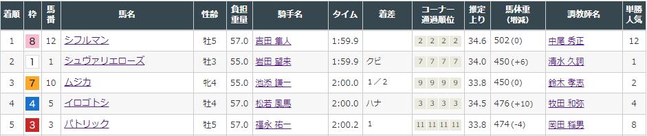 f:id:onix-oniku:20211002152502p:plain