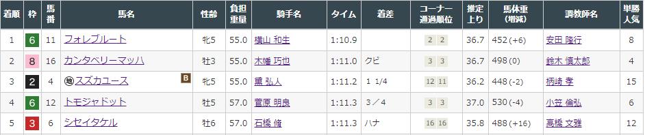 f:id:onix-oniku:20211002164839p:plain
