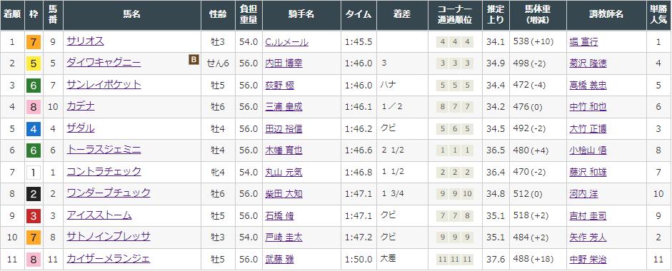 f:id:onix-oniku:20211004194732p:plain