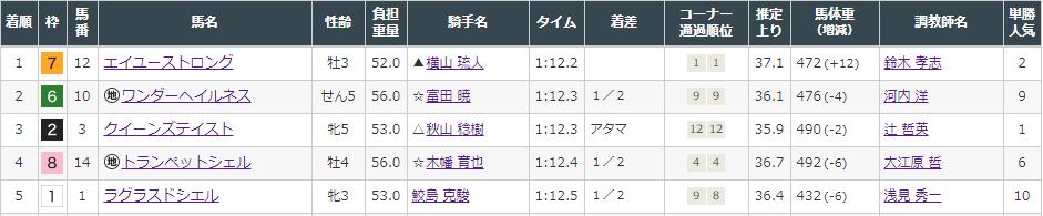 f:id:onix-oniku:20211009143459p:plain