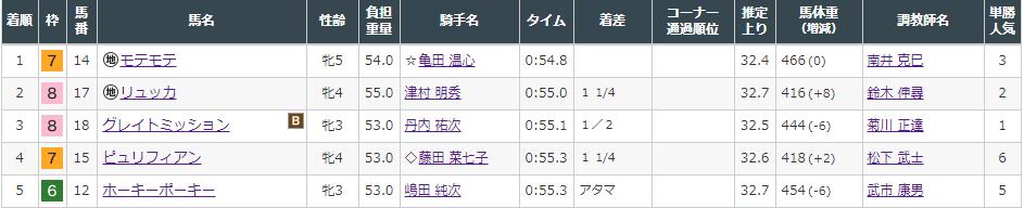 f:id:onix-oniku:20211009143602p:plain
