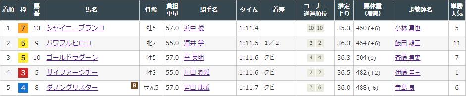 f:id:onix-oniku:20211009152805p:plain