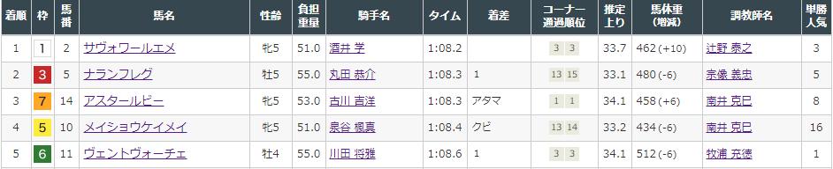 f:id:onix-oniku:20211009160359p:plain