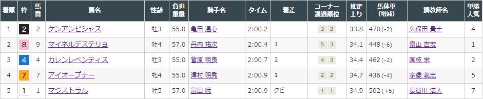 f:id:onix-oniku:20211010150744p:plain