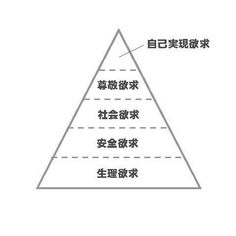 マズローの5段階欲求説 画像