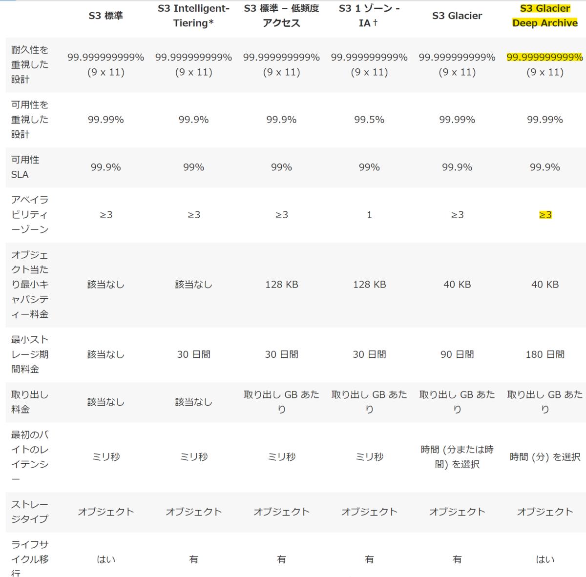 f:id:onsanai:20200108213840p:plain