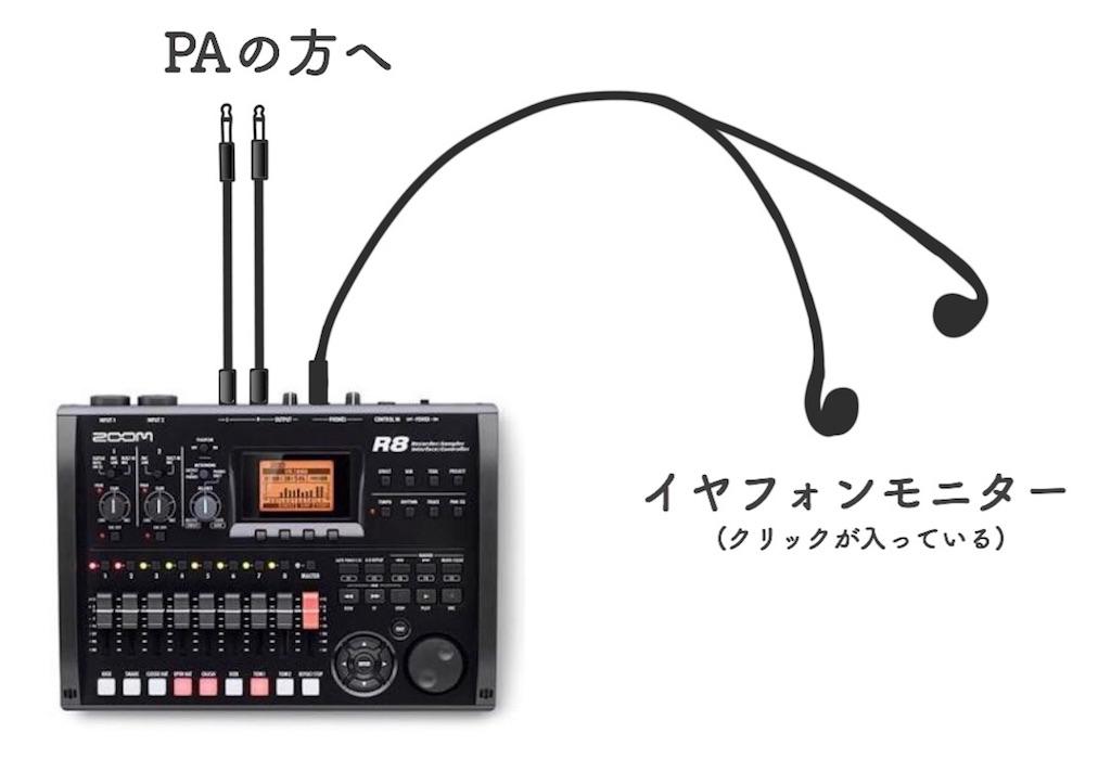 ZOOM R8 同期演奏方法