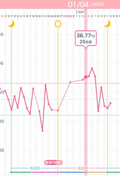 カラダのキモチ 基礎体温 排卵日