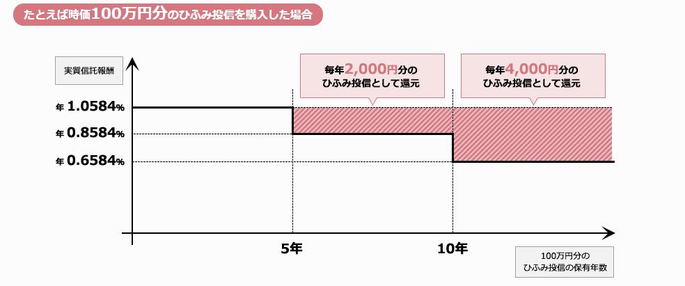 f:id:ontsuji96:20180929161316p:plain