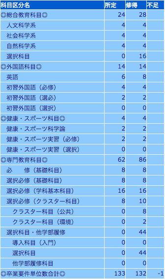 result_performance