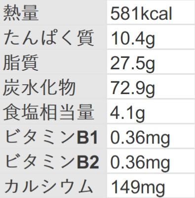 一平ちゃん すだちポン酢マヨ 栄養成分表