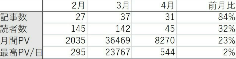 記事数 月間PV 読者数 前月比 表