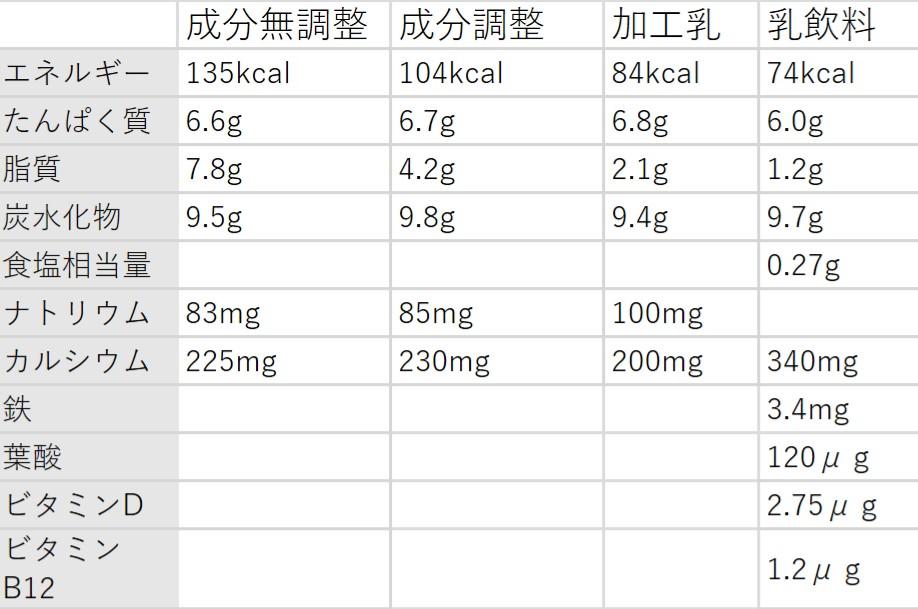 牛乳の成分比較表